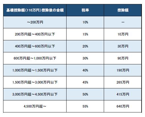 贈与税の速算表(特例税率)