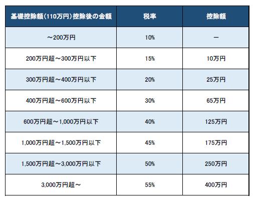 贈与税の速算表(一般税率)