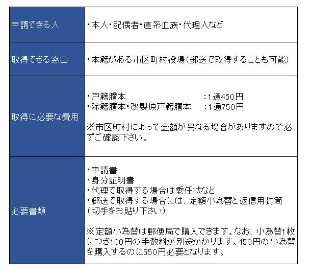 戸籍謄本の取得方法