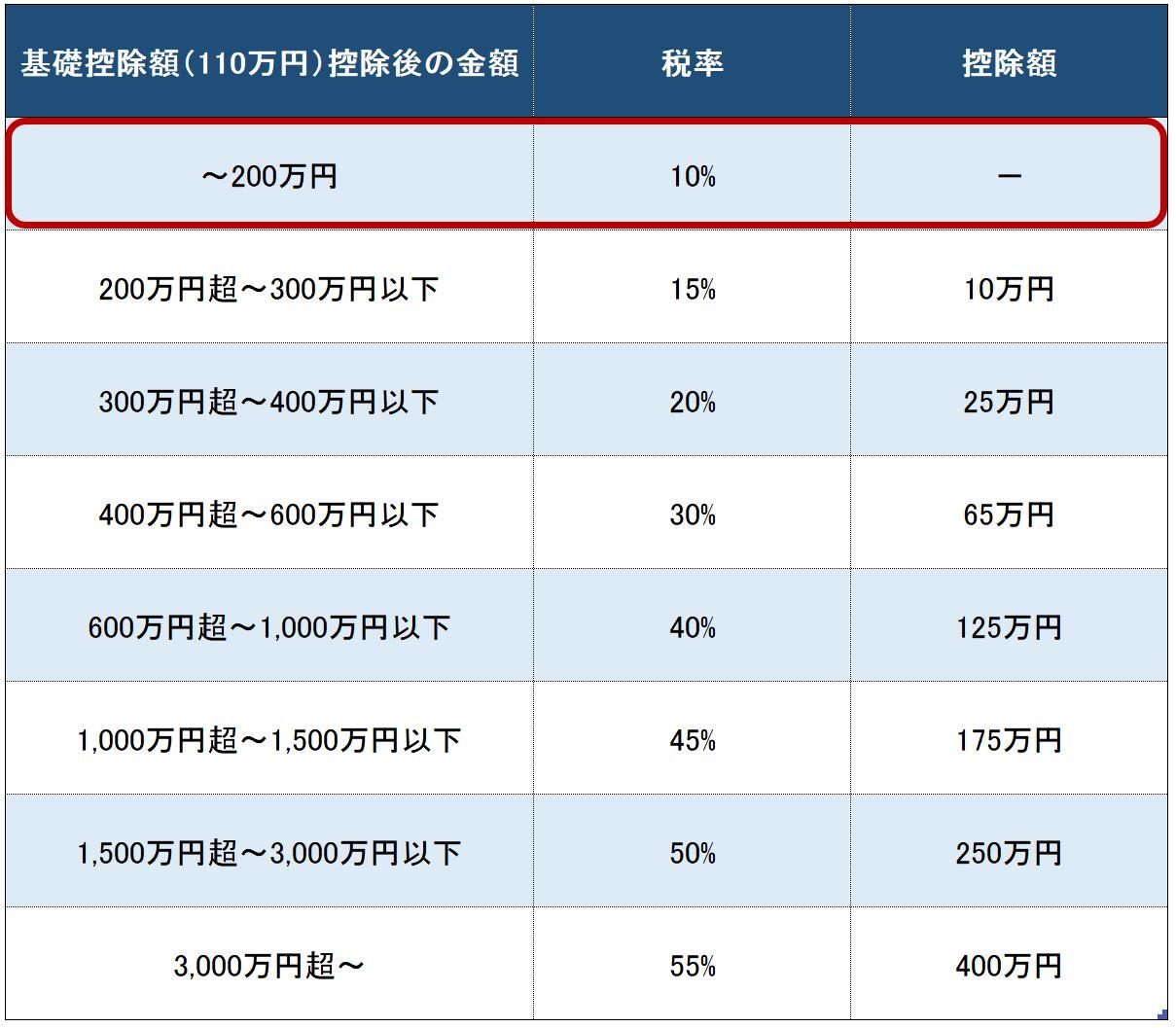 贈与税の速算表パターン②